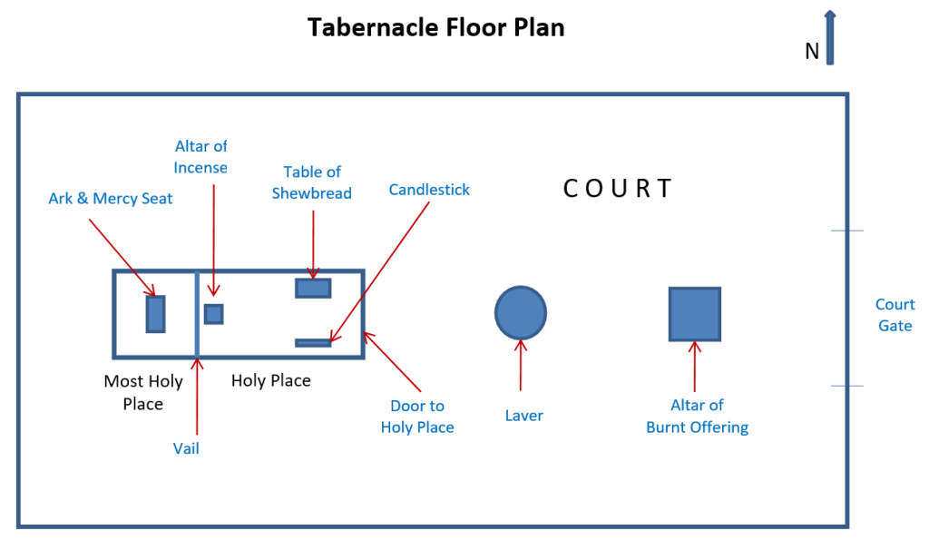 tabernacle floor plan of the Children of Israel showing where God told Moses to put the furniture in the court and tabernacle including the altar of burnt offering, the laver, candlestick for light, table of shewbread, altar of incense in front of the vail and the ark and mercy seat in the Most Holy Place